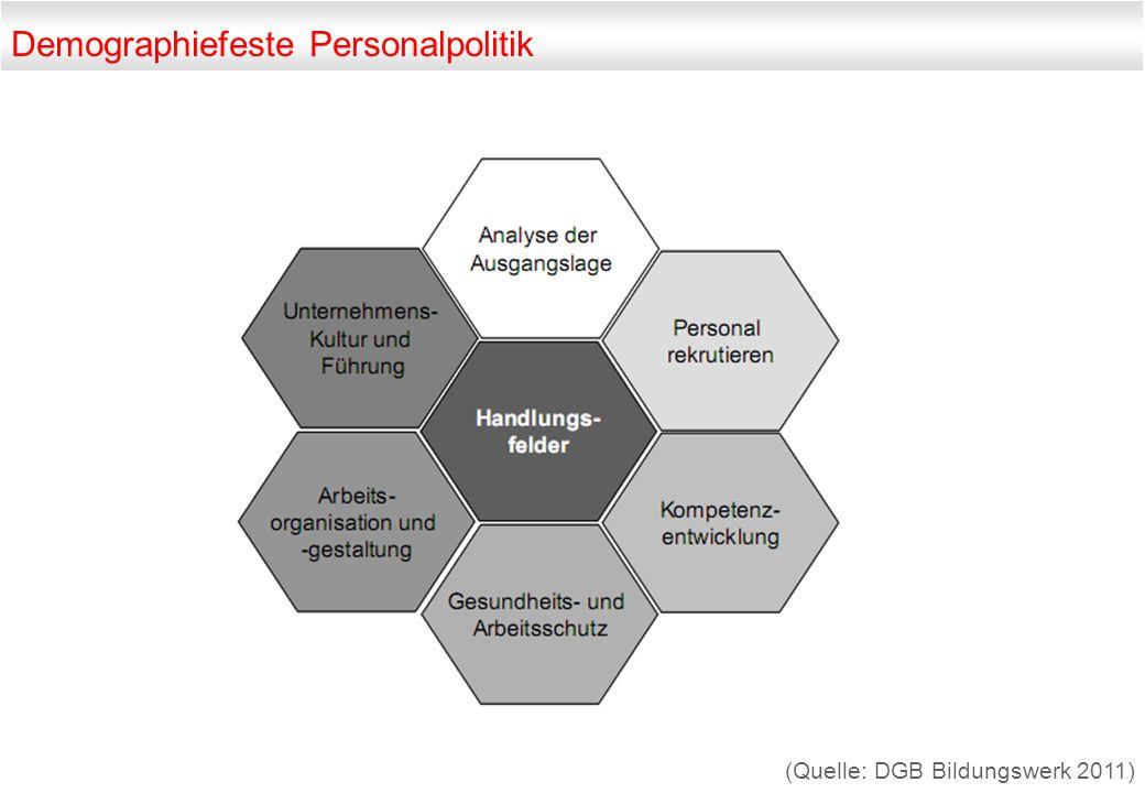 Demographiefeste Personalpolitik