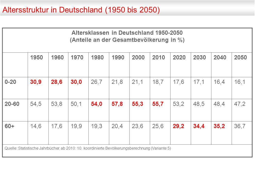 Altersstruktur in Deutschland (1950 bis 2050)