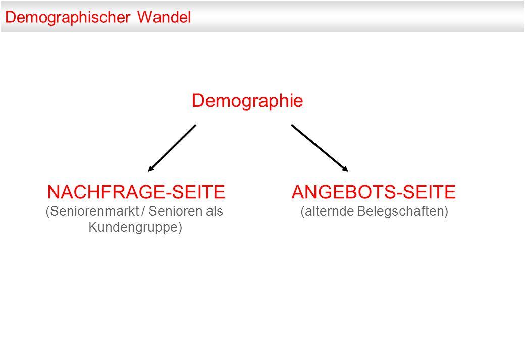 Demographie NACHFRAGE-SEITE ANGEBOTS-SEITE Demographischer Wandel
