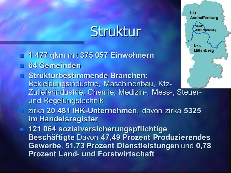 Struktur 1 477 qkm mit 375 057 Einwohnern 64 Gemeinden