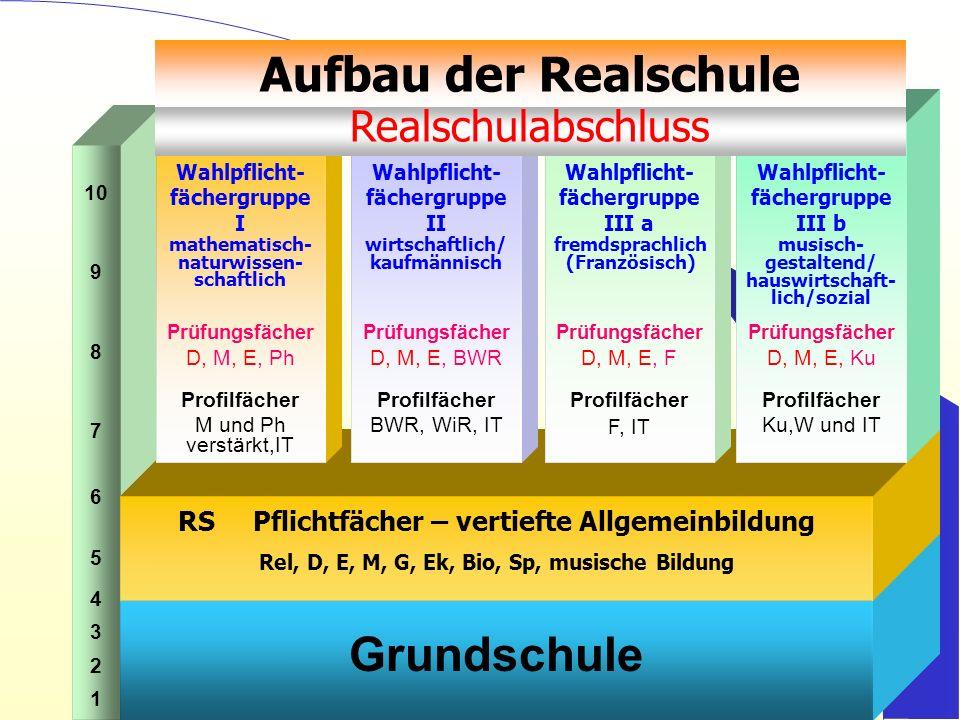 Aufbau der Realschule Grundschule Realschulabschluss