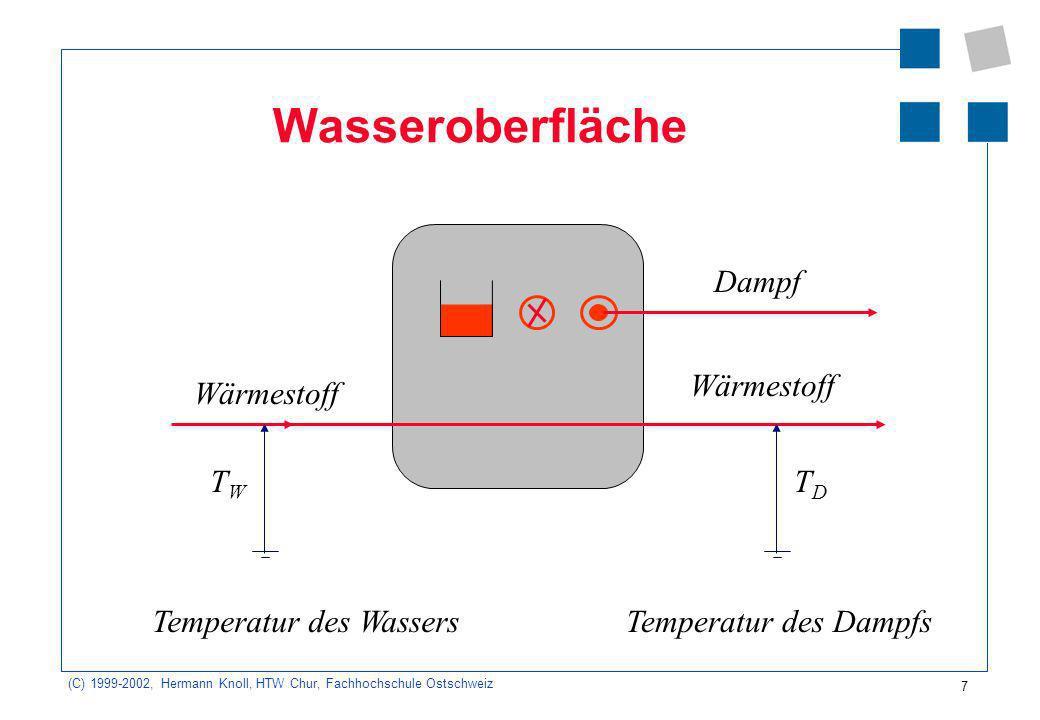 Wasseroberfläche Dampf Wärmestoff Wärmestoff TW TD