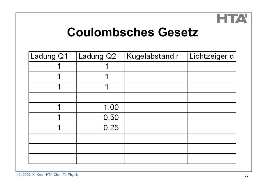 Coulombsches Gesetz