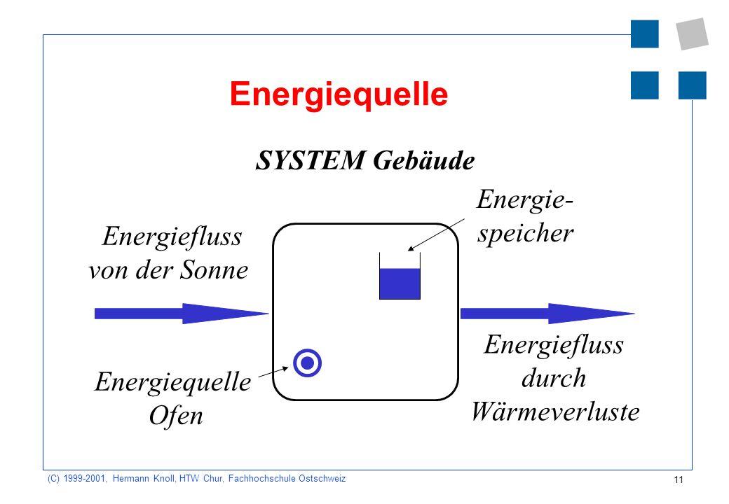 Energiequelle SYSTEM Gebäude Energie- speicher