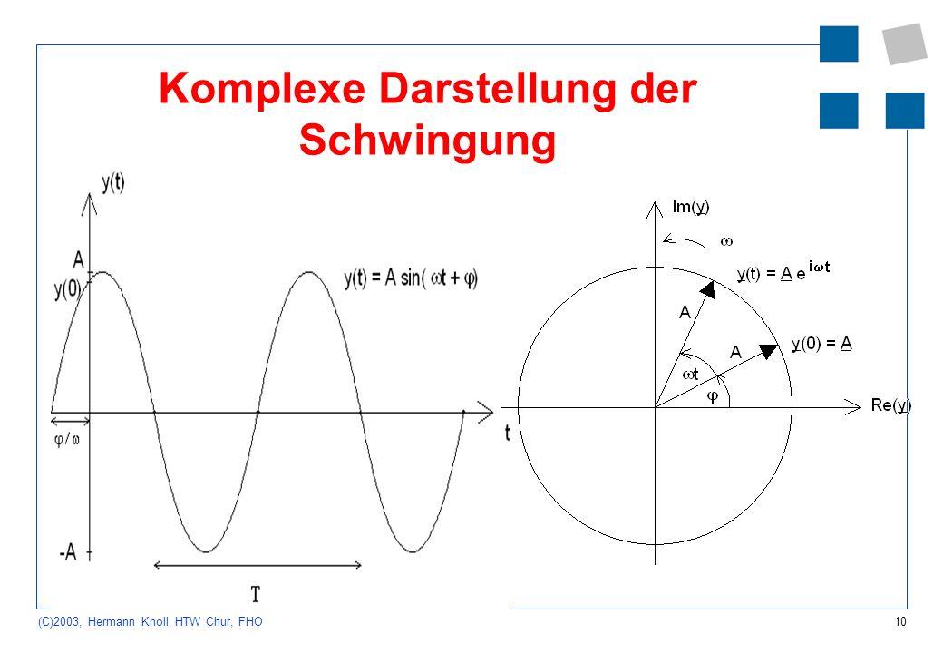 Komplexe Darstellung der Schwingung