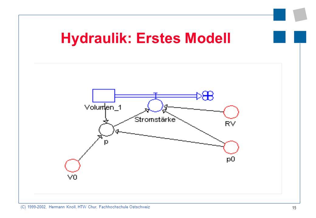 Hydraulik: Erstes Modell