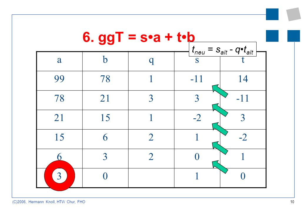 6. ggT = s•a + t•b tneu = salt - q•talt a b q s t 99 78 1 -11 14 21 3 15 -2 6 2