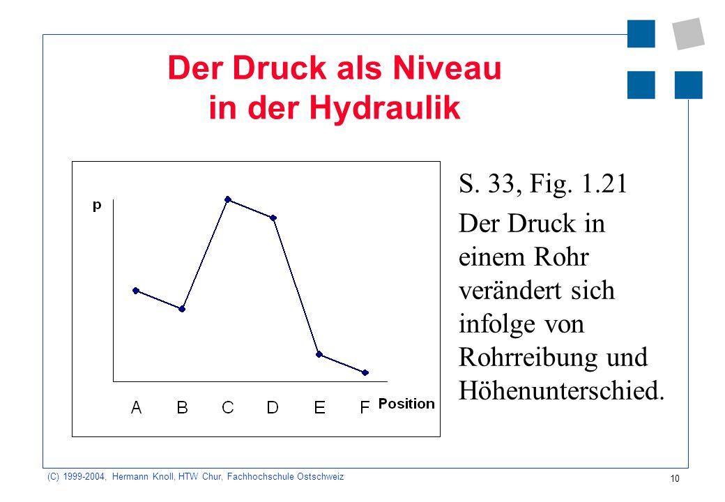 Der Druck als Niveau in der Hydraulik