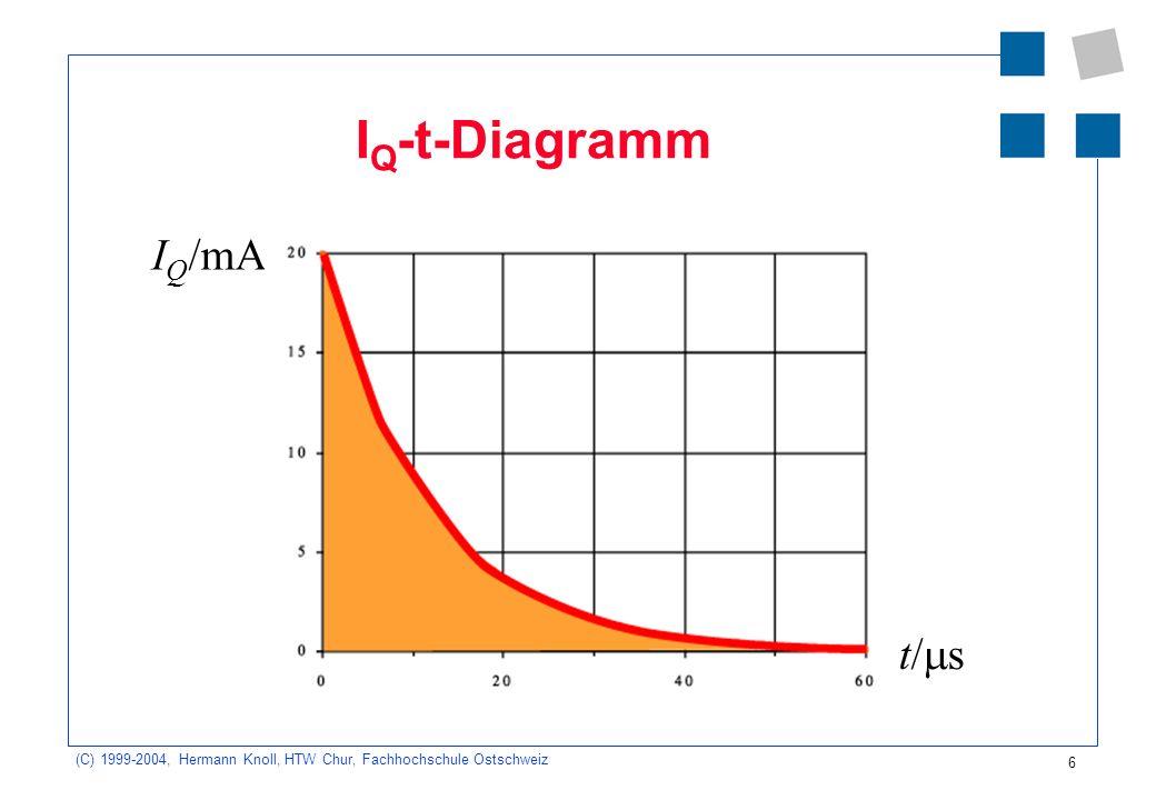 IQ-t-Diagramm IQ/mA t/s