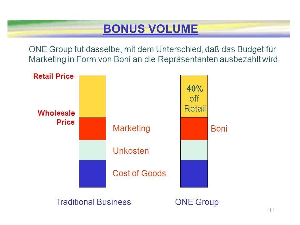 BONUS VOLUME ONE Group tut dasselbe, mit dem Unterschied, daß das Budget für Marketing in Form von Boni an die Repräsentanten ausbezahlt wird.