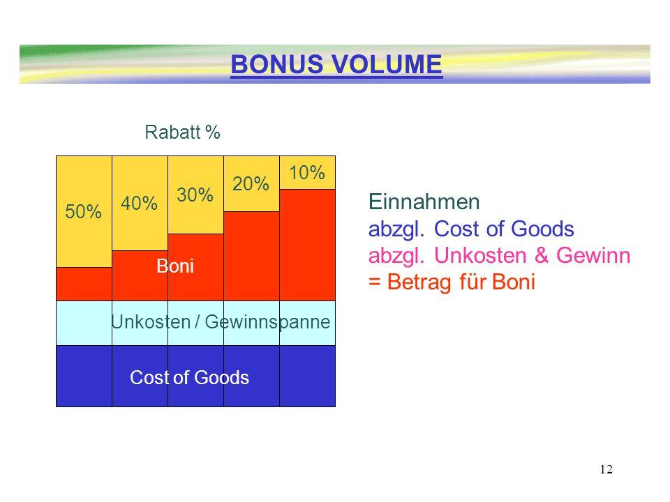 BONUS VOLUME Einnahmen abzgl. Cost of Goods abzgl. Unkosten & Gewinn