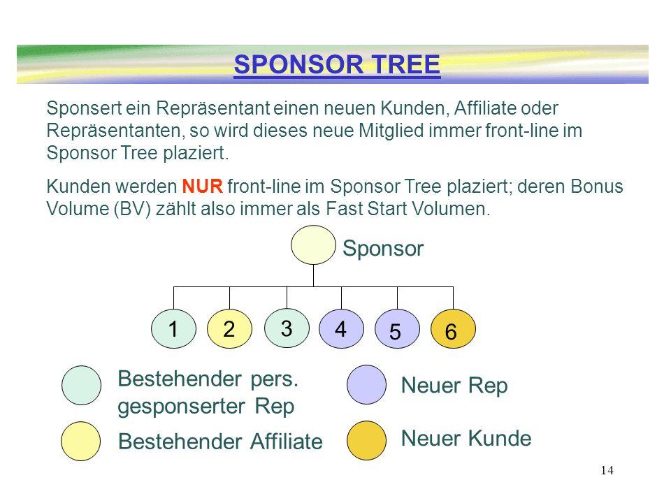 SPONSOR TREE Sponsor 1 2 3 4 5 6 Bestehender pers. gesponserter Rep