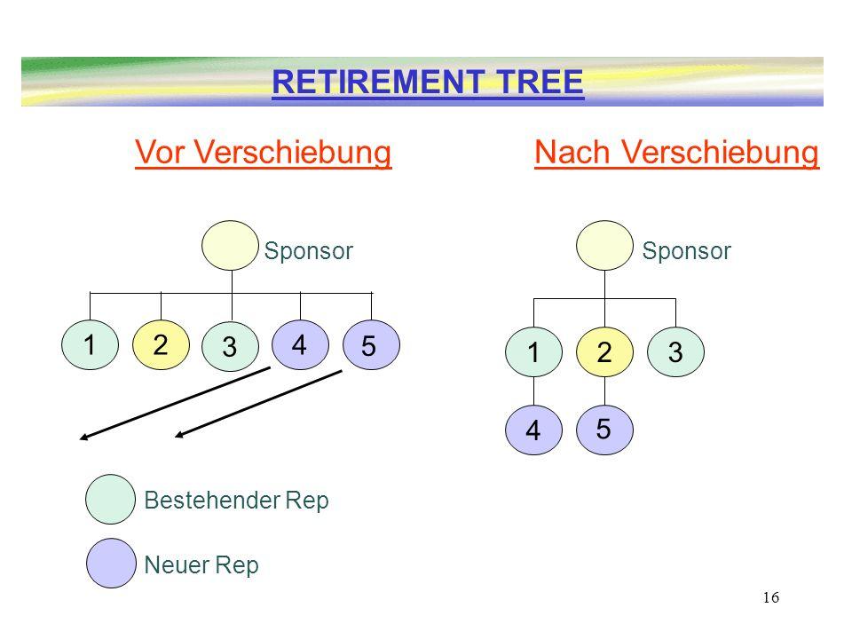 RETIREMENT TREE Vor Verschiebung Nach Verschiebung 1 2 3 4 5 1 2 3 4 5