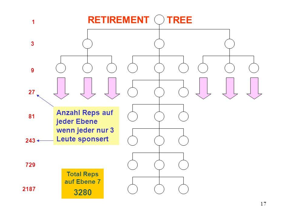RETIREMENT TREE. 1. 3. 9. 27. Anzahl Reps auf jeder Ebene wenn jeder nur 3 Leute sponsert. 81.