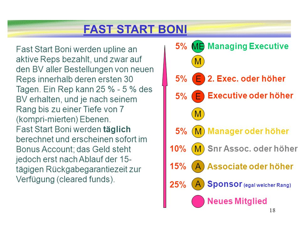 FAST START BONI 5% ME Managing Executive