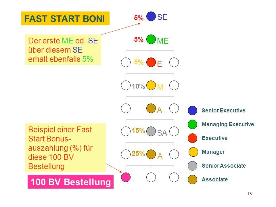 FAST START BONI 100 BV Bestellung SE Der erste ME od. SE ME
