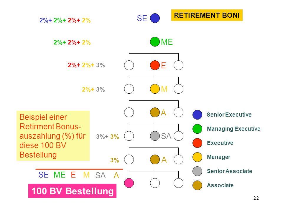 RETIREMENT BONI SE. 2%+ 2%+ 2%+ 2% 2%+ 2%+ 2% ME. 2%+ 2%+ 3% E. 2%+ 3% M. A.
