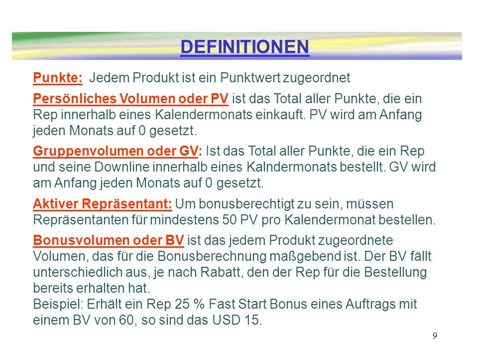 DEFINITIONEN Punkte: Jedem Produkt ist ein Punktwert zugeordnet