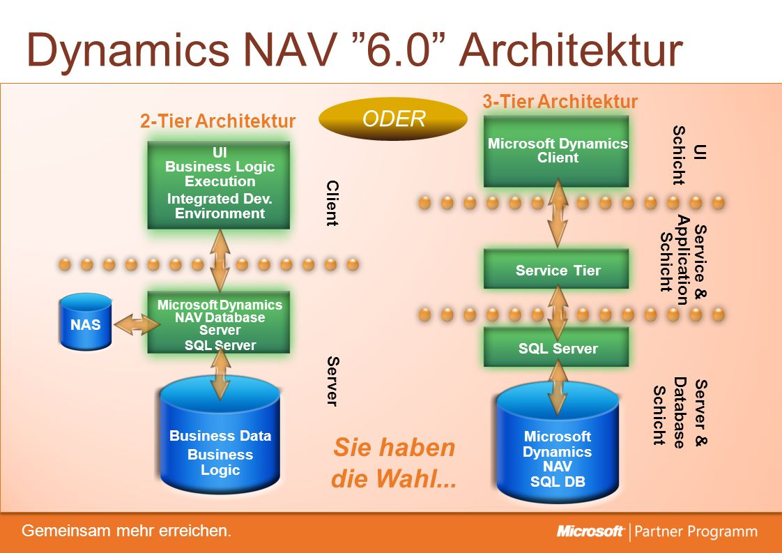 Dynamics NAV 6.0 Architektur