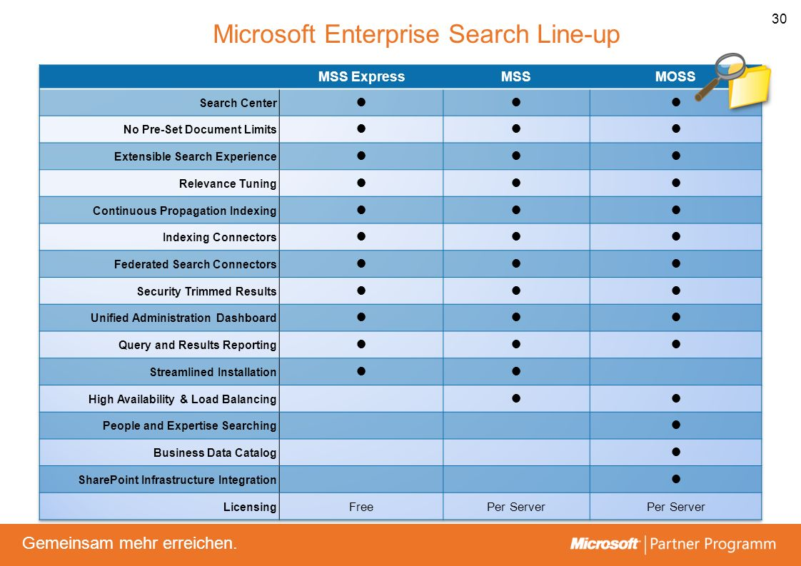 Microsoft Enterprise Search Line-up