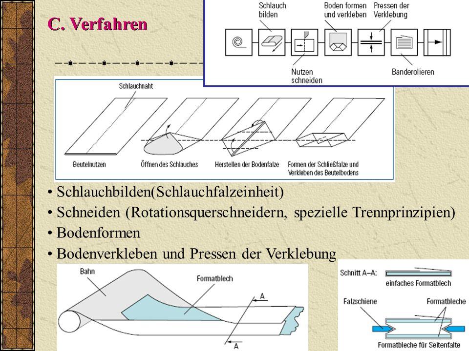 C. Verfahren Schlauchbilden(Schlauchfalzeinheit)