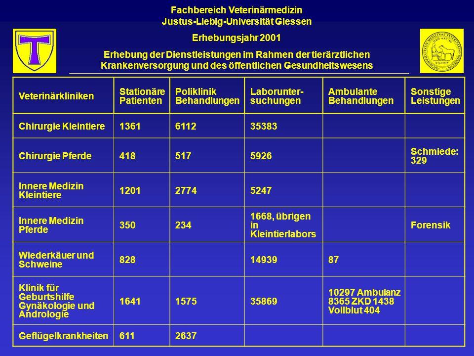 Fachbereich Veterinärmedizin Justus-Liebig-Universität Giessen