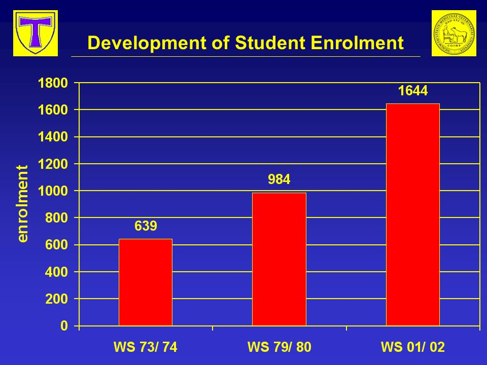 Development of Student Enrolment