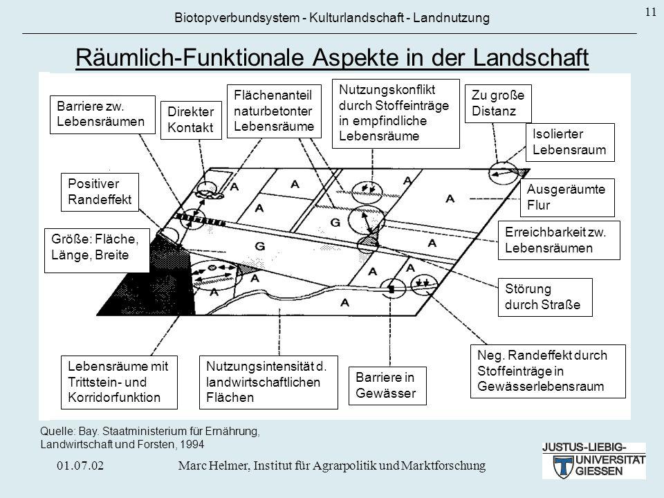 Räumlich-Funktionale Aspekte in der Landschaft