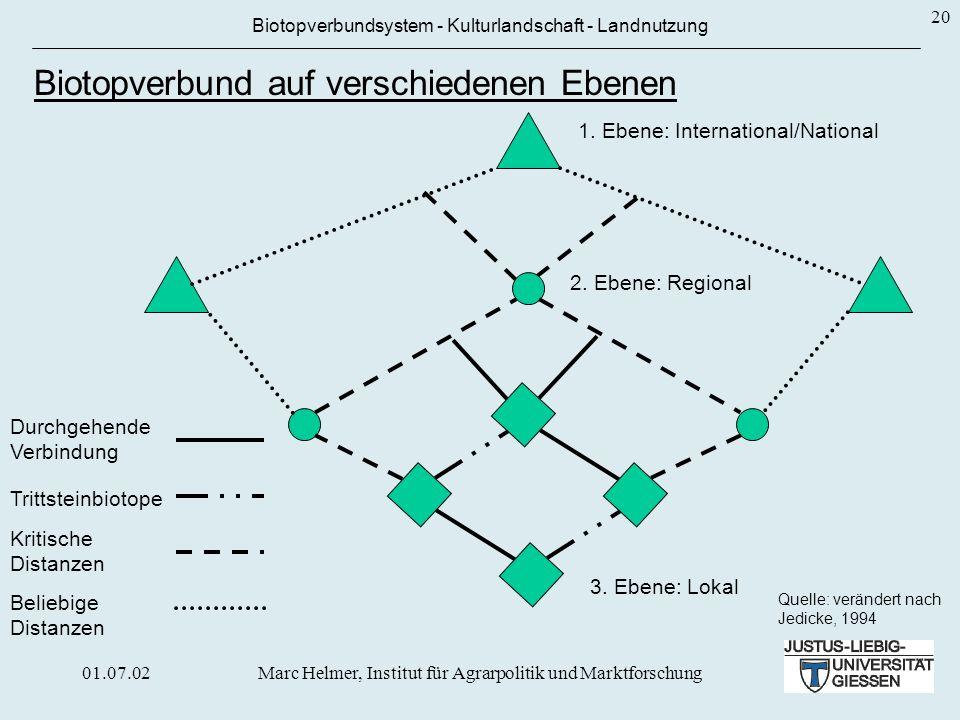 Biotopverbund auf verschiedenen Ebenen