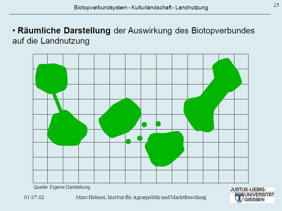 Entwicklung eines Verfahrens, indem die Auswirkungen der verschiedenen Biotopverbund-systeme auf die Landnutzung untersucht und räumlich dargestellt werden können.