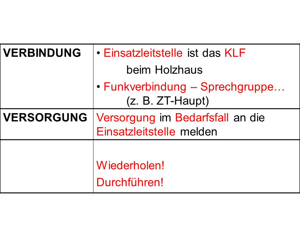 VERBINDUNG Einsatzleitstelle ist das KLF. beim Holzhaus. Funkverbindung – Sprechgruppe… (z. B. ZT-Haupt)