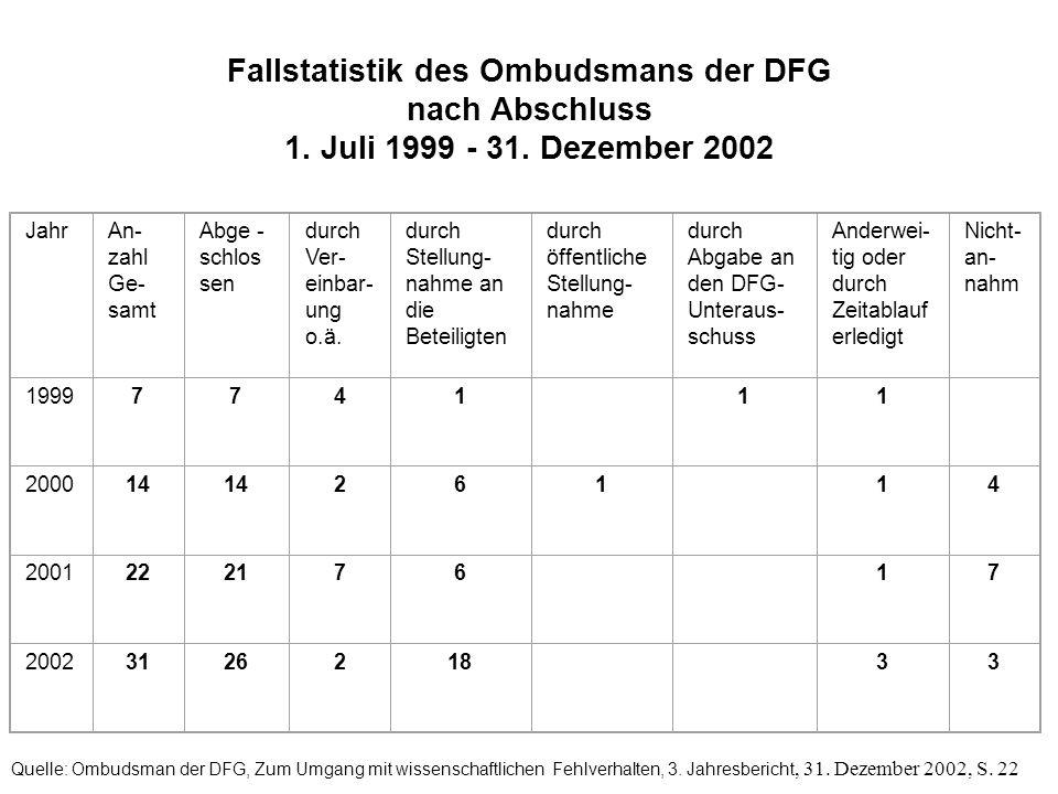 Fallstatistik des Ombudsmans der DFG