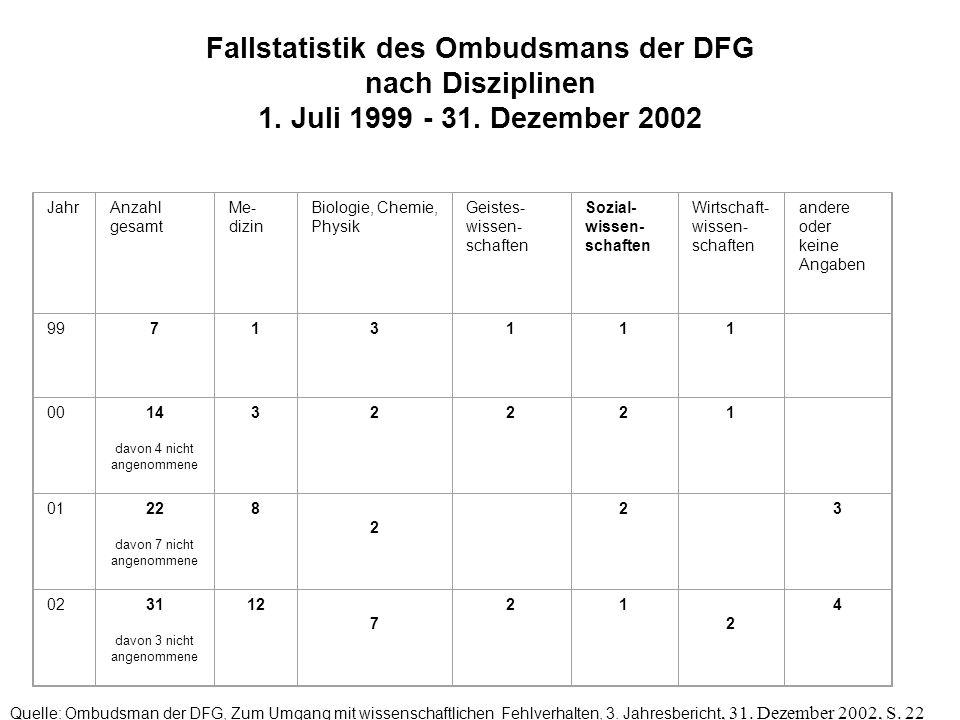 Fallstatistik des Ombudsmans der DFG nach Disziplinen