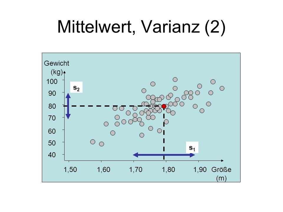 Mittelwert, Varianz (2) 1,50 1,60 1,70 1,80 1,90 40 50 60 70 80 90 100 Gewicht (kg) Größe (m) s2 s1