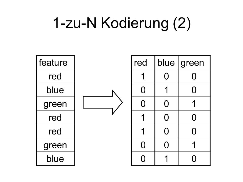 1-zu-N Kodierung (2) feature red blue green red blue green 1