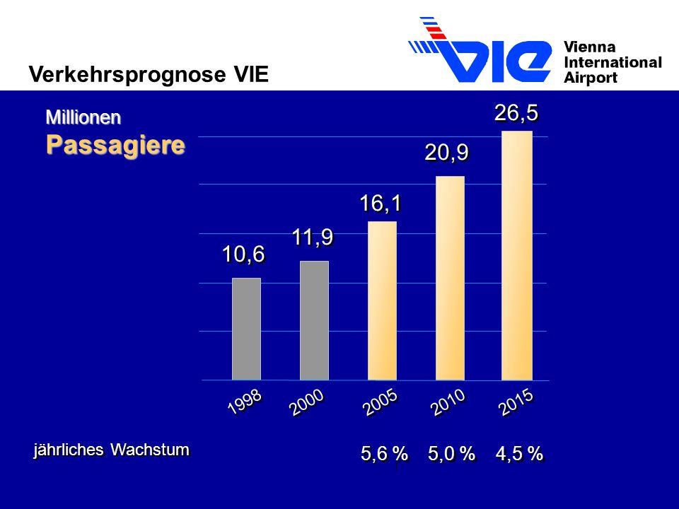 Passagiere Verkehrsprognose VIE 26,5 20,9 16,1 11,9 10,6