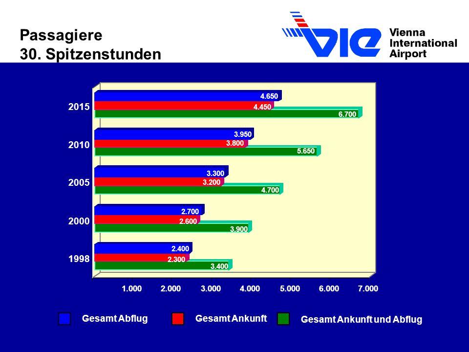Passagiere 30. Spitzenstunden 2015 2010 2005 2000 1998 Gesamt Abflug
