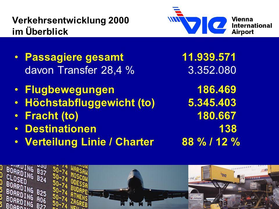 Verkehrsentwicklung 2000 im Überblick