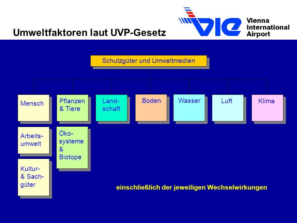 Umweltfaktoren laut UVP-Gesetz