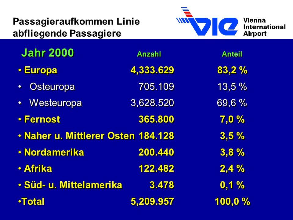 Passagieraufkommen Linie abfliegende Passagiere