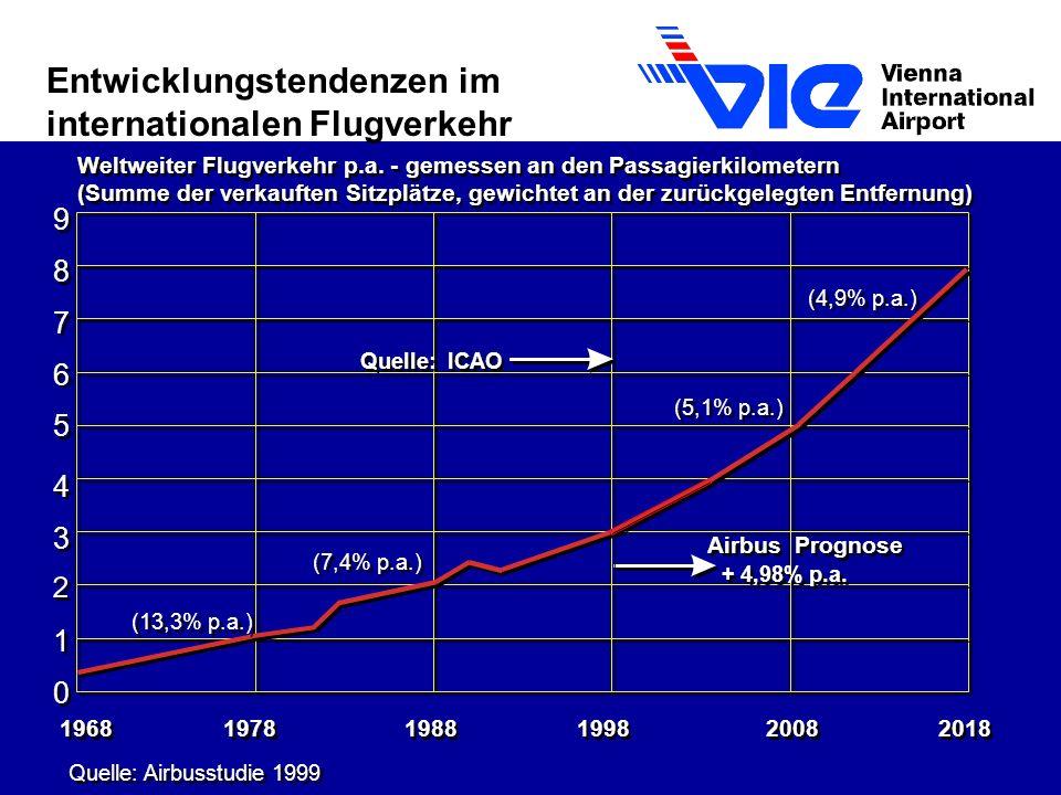 Entwicklungstendenzen im internationalen Flugverkehr