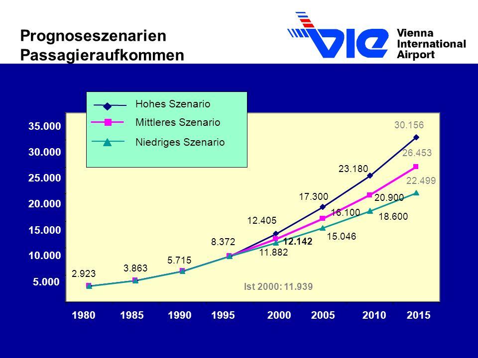 Prognoseszenarien Passagieraufkommen Hohes Szenario Mittleres Szenario
