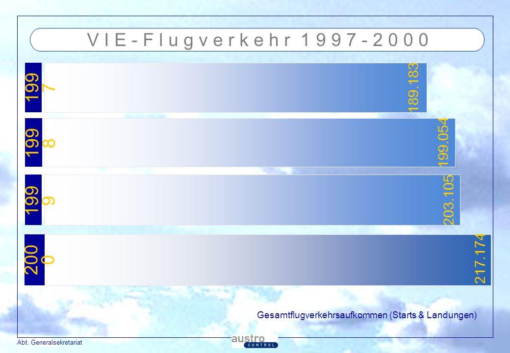 V I E - F l u g v e r k e h r 1 9 9 7 - 2 0 0 0 1997. 189.183. 1998. 199.054. 1999. 203.105. 2000.