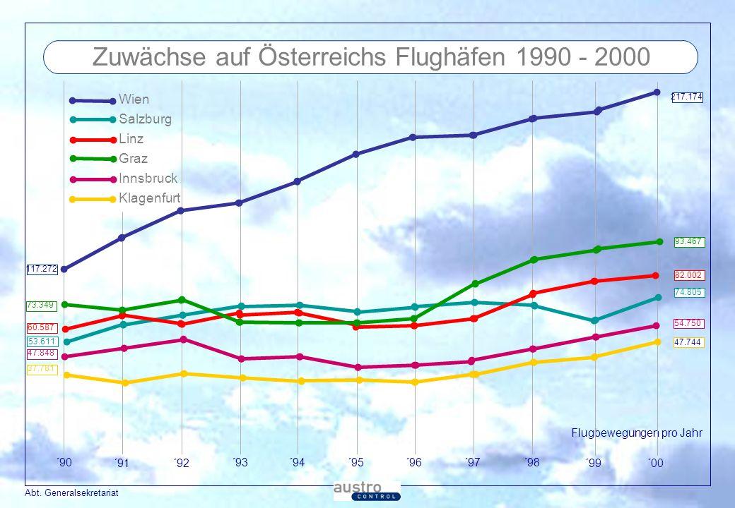 Zuwächse auf Österreichs Flughäfen 1990 - 2000
