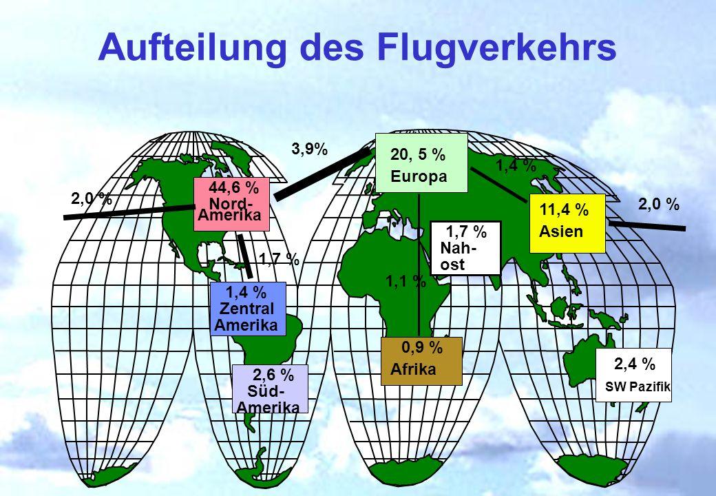 Aufteilung des Flugverkehrs