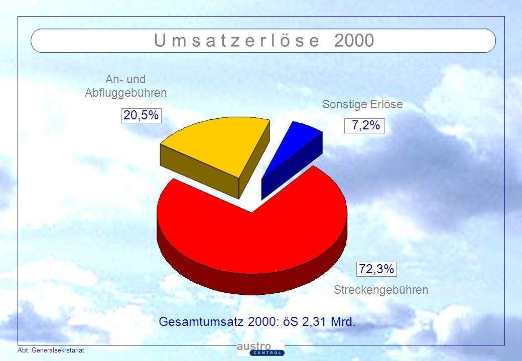U m s a t z e r l ö s e 2000 An- und. Abfluggebühren. Sonstige Erlöse. 20,5% 7,2% 72,3% Streckengebühren.