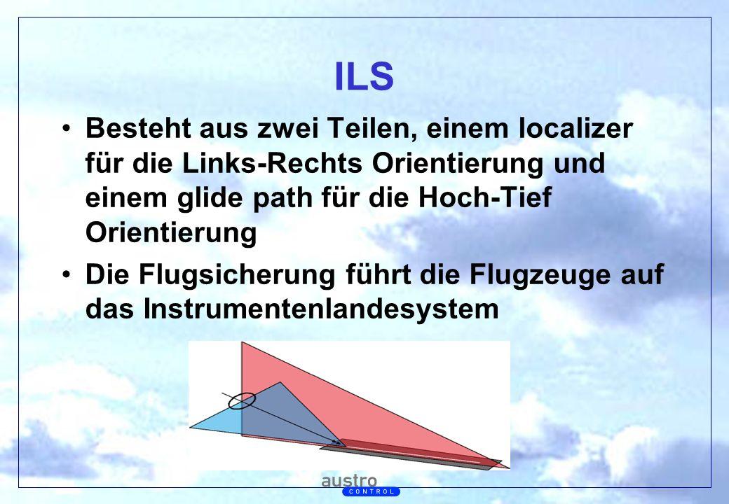 ILS Besteht aus zwei Teilen, einem localizer für die Links-Rechts Orientierung und einem glide path für die Hoch-Tief Orientierung.