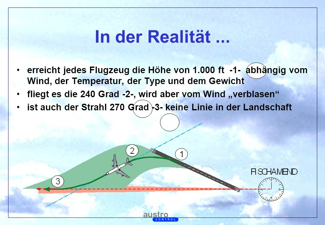 In der Realität ... erreicht jedes Flugzeug die Höhe von 1.000 ft -1- abhängig vom Wind, der Temperatur, der Type und dem Gewicht.