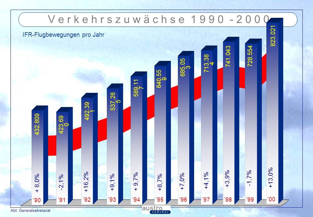 V e r k e h r s z u w ä c h s e 1 9 9 0 - 2 0 0 0 IFR-Flugbewegungen pro Jahr. 823.021. 741.043.