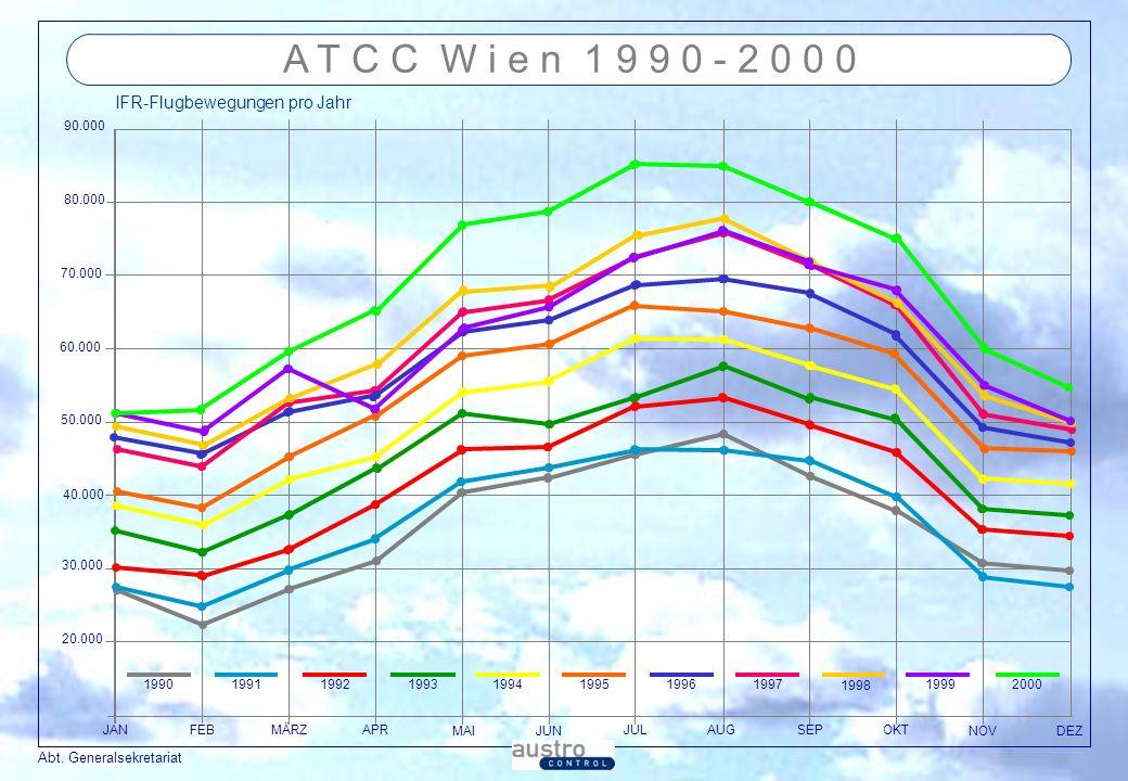 A T C C W i e n 1 9 9 0 - 2 0 0 0 IFR-Flugbewegungen pro Jahr 90.000